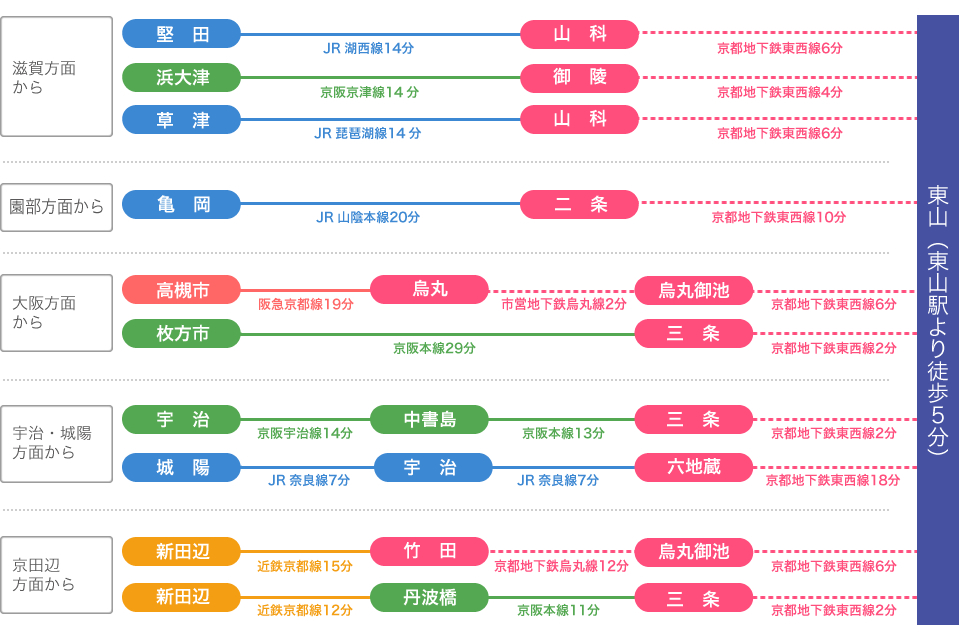 京都文教短期大学付属小学校 主要交通機関の所要時間